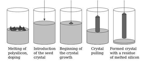 【半导体科普】半导体产业的根基:硅晶圆是什么及如何制造