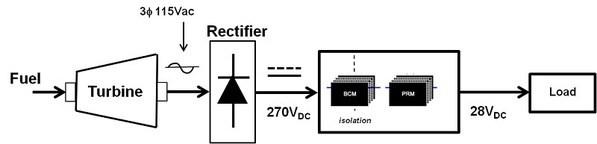 根据图1所显示的电源链,有两级DC-DC转换,由于稳压在下一级完成,其中第一级需要隔离之非稳压DC-DC转换器,而由于隔离在上游完成,第二级则需要稳压之非隔离DC-DC转换器。为了实现更高的效率和更低的解决方案成本,隔离和稳压没有在DC-DC转换器的每一级重复。