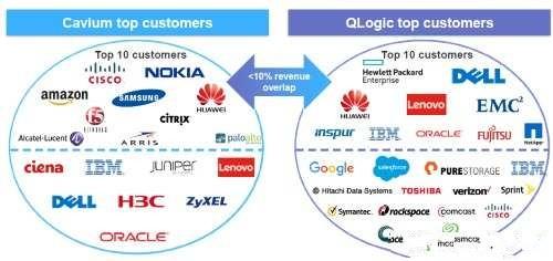 Cavium收购QLogic 与intel等争夺储存与网路市场