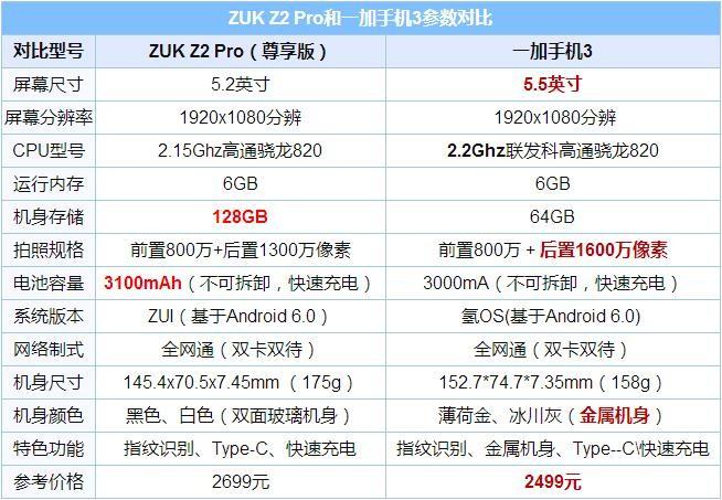 配置神同步 一加3和ZUK Z2哪个好?一加手机3和ZUK Z2 Pro对比评测