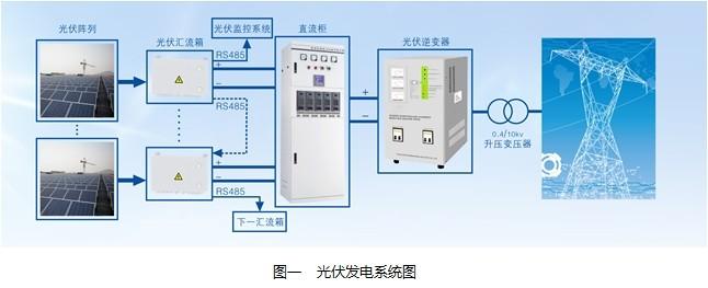 为了减少光伏电池阵列与逆变器之间的连线,以组串形式构建光伏阵列,再
