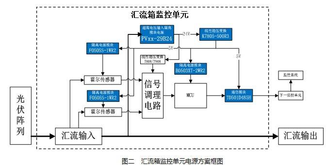 如图二所示,在光伏汇流箱系统中,PVxx-29B24系列具备的200-1500VDC电压输入、4000VAC隔离耐压、高可靠特性,可从高压端直接取电,经转换输出24VDC电压给监控电路供电。采用F0505S-1WR2给霍尔传感器隔离供电,充分确保高低压之间安全隔离,;采用B0503XT-2WR2模块进行隔离转换输出3.
