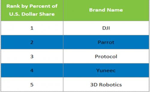 美国无人机销售额接近2亿美元 增长224%
