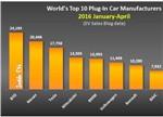 比亚迪/特斯拉/日产三大车企引领全球新能源车市场