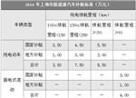 上海新能源车现状:不止比亚迪 北汽销量一落千丈