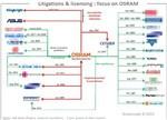 影响产业的重要力量 LED荧光粉及量子点专利分析