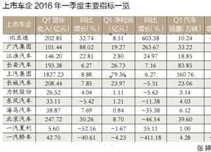 上市车企2016年一季度业绩对比:自主品牌蓄势待发(图)