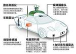 解读无人车:无人驾驶将引发汽车产业变革
