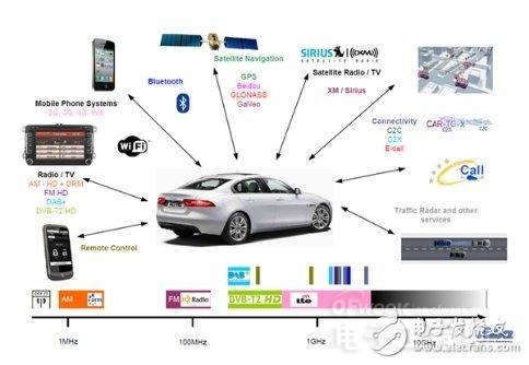 新型汽车天线系统结构