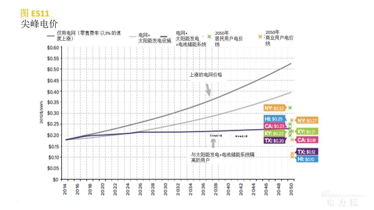 联网的太阳能发电+电池储能系统将如何与传统电力服务竞争?