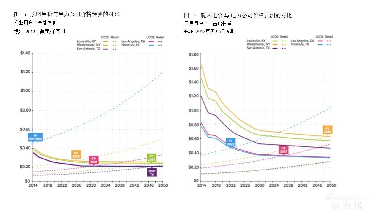 分布式太阳能发电+电能储存系统能否取代传统电力企业?
