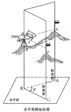 常用测量仪器使用方法详解(水准仪