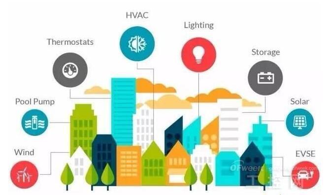 """""""互联网+""""智慧能源将经历能源本身互联、信息互联网与能源行业相互促进,以及能源与信息深度融合三个阶段。首先,能源本身的互联阶段,以电力系统为核心枢纽的多种能源物理互联网络,实现了横向多源互补。其次,信息互联网与能源行业相互促进,信息指导能量,能量提升价值。一方面,互联网催生了能源领域新的商业模式;另一方面,信息的高效流动使分散决策的帕累托最优替代了集中决策的整体优化,实现资源配置更加优化。最后,能源与信息深度融合,能源生产和消费达到高度定制化、自动化、智能化,形成一体化的全新"""