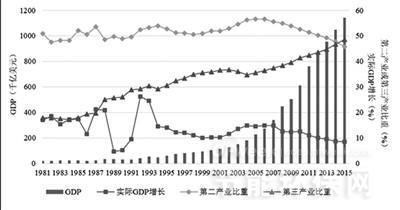 gdp环保_掌握环保行业投融资六大特点 并购整合不用愁(2)