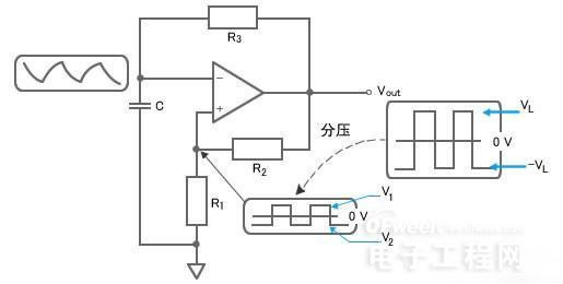 图6:不稳定多谐振荡器电路   +侧最大值VL和-侧最大值VL都是不稳定的,两个数值不断变化,因此称之为不稳定。我们来看看这个电路中的动作。首先,输出Vout经由R2反馈至正相输入端(+),这是一个正反馈电路。然后在输入Vout上应用R3和C,这是一个积分电路。大家可能会觉得积分电路很难,实际上,我们可以将它简单理解为,输出在Vout上的电压的一部分,缓缓储存到电容器的一个过程电路。在初始状态中,通过正反馈电路Vout迅速增大并达到最大值(VL)。   然后,通过R3和C构成的积分电路,缓缓增加反相