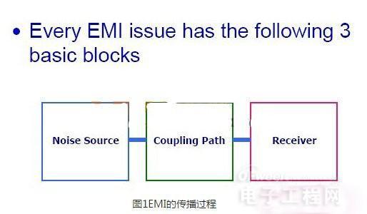 EMI的传播过程