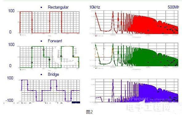 图文结合让你明白EMI电磁干扰传播过程