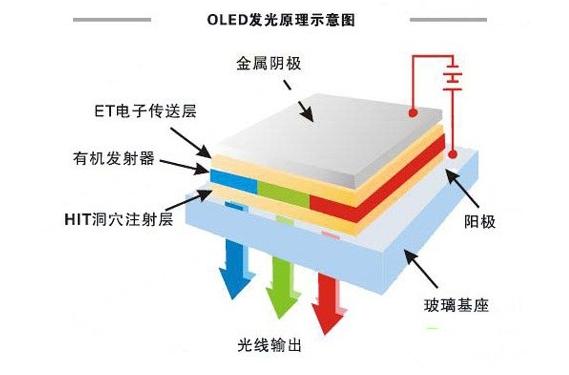 OLED与激光显示技术争锋 谁才是未来主流?