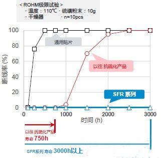"""""""SFR系列""""的抗硫化特性(断线率)"""