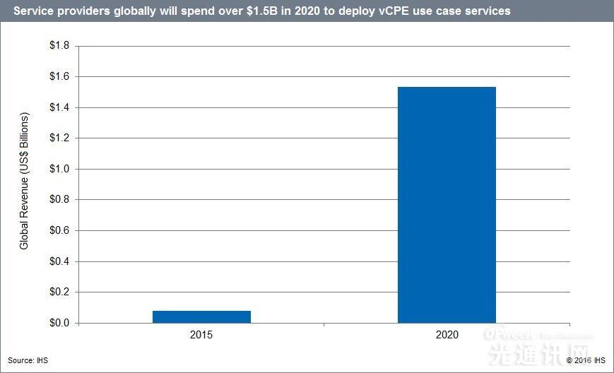 IHS Markit:2020年NFV市场规模将达到155亿美元