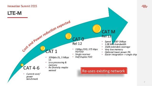 SIM卡能让智能手表重振雄风吗? LTE Cat.1的进击