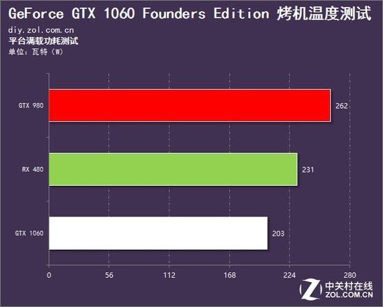 VR神卡GTX 1060各网站评测盘点