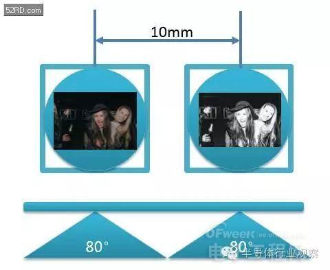 双摄像头系列(3)原理深度剖析(业内必看)