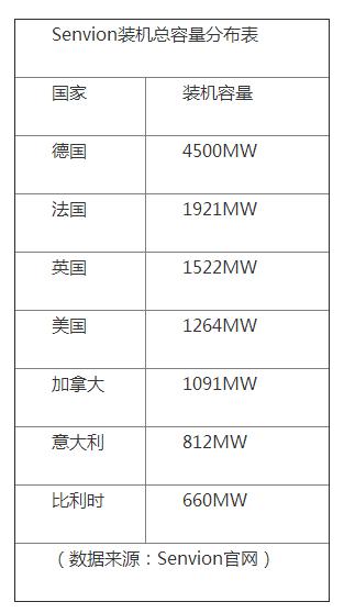 GE、senvion竞购Adwen:谁能打造下一个风电帝国?