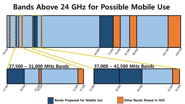 【浅析】一场5G毫米波引爆的频带战争