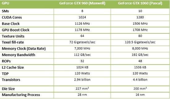 英伟达GTX 1060详细评测(1):RX 480劲敌登场  显卡技术全新解析