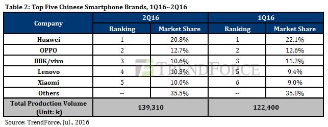 Q2季全球智能手机产量增长8.9% 国产厂商继续Q1良好势头