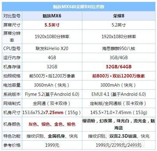 魅族MX6/荣耀8对比评测:究竟魅族MX6和荣耀8哪个好呢?