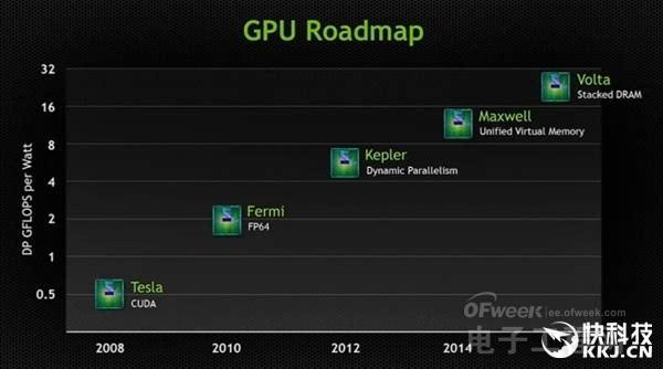 NVIDIA新架构Volta提前至2017年5月发布