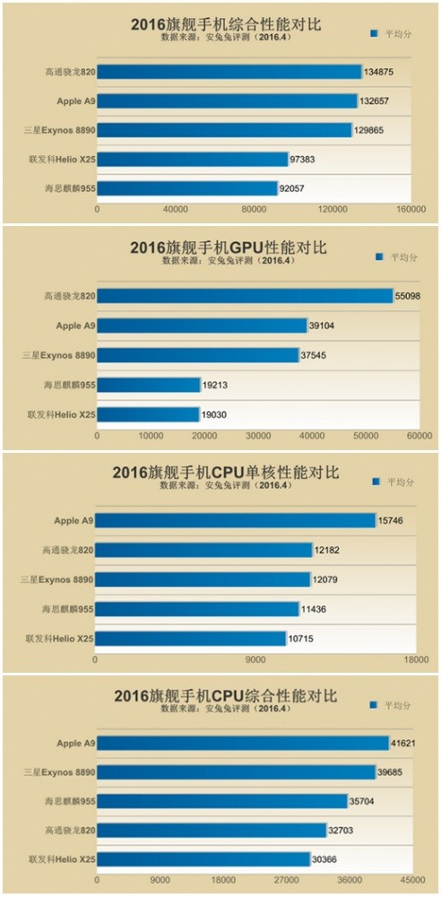 """骁龙821的理想:拼不过性能 比比""""受欢迎""""程度"""
