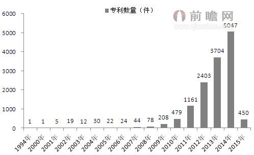【热点】全球石墨烯发展概况与发展趋势