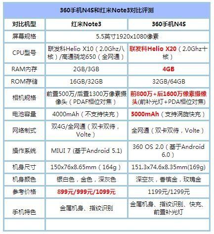 360手机N4S/红米Note3对比评测:高性价比千元机 哪个好?