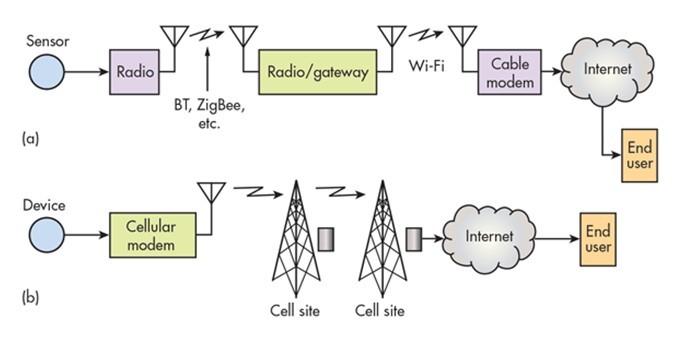 12种无线技术 谁将成为物联网的主旋律?