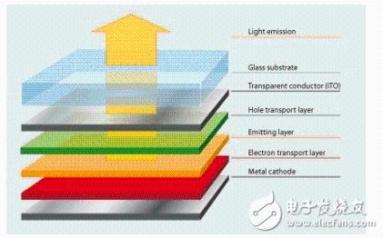 AMOLED与OLED的主要区别到底在哪里?