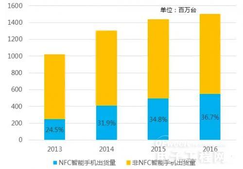 【浅析】NFC支付的现状、机遇与未来
