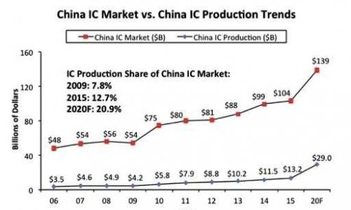 中国10年内渐降低半导体贸易赤字 建立自给自足IC产业