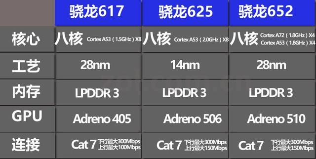 三星C7/华为麦芒5对比评测:骁龙625性能解析