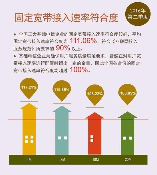 中国最新网速报告:平均宽带速率已突破10M