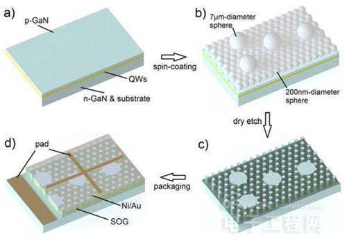纳米结构流程采用分散的硅珠