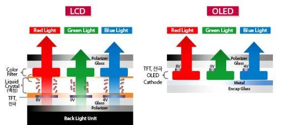 LCD和OLED哪个比较好?优缺点全方位对比分析