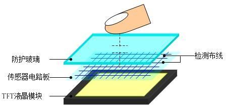 三菱电机扩大工业用彩色TFT液晶模块产品阵容