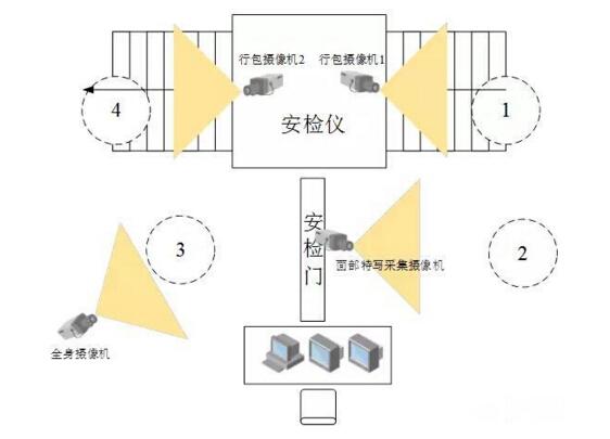 大华铁路高清视频监控系统解决方案