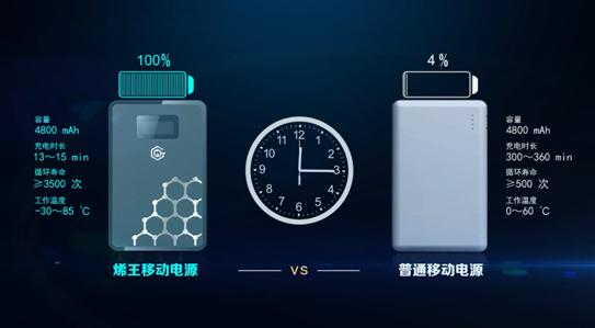 世界首款石墨烯电池发布 东旭光电抢滩终端市场