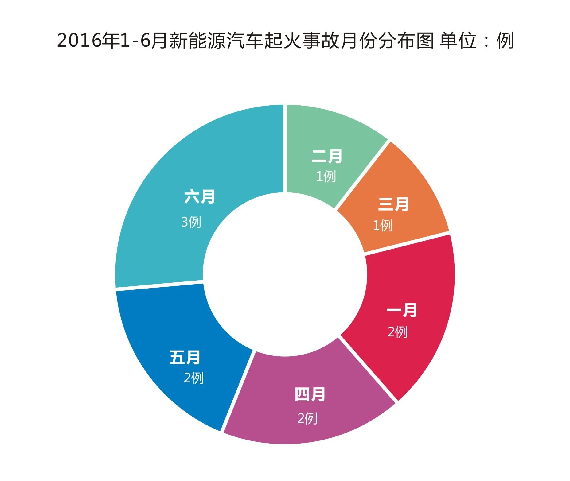 从事故地点来看,北京、上海、深圳是新能源汽车起火事故的主要发生地,这与3个城市是国内新能源汽车推广最为活跃的城市有一定的关联。   从起火的车企来看,一共涉及到9家车企,其中,五洲龙和比亚迪各发生2例,其余特斯拉、宇通、华晨金杯、银隆新能源、福田汽车、上汽、江淮这些车型均为1例。