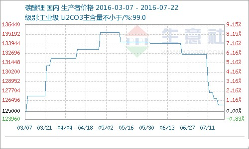 碳酸锂市场交投气氛平淡 价格渐回归正常