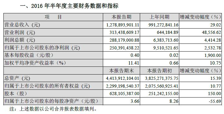 多氟多发布半年度业绩:营收12.79亿元 同比上涨29.01%